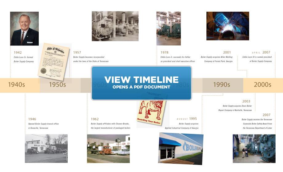 image-timeline