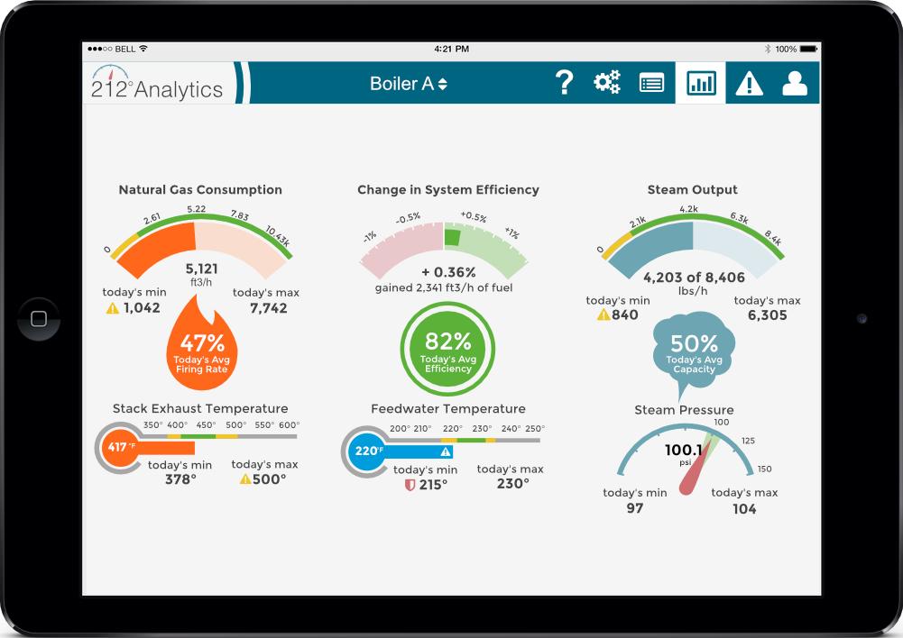 real time boiler analytics